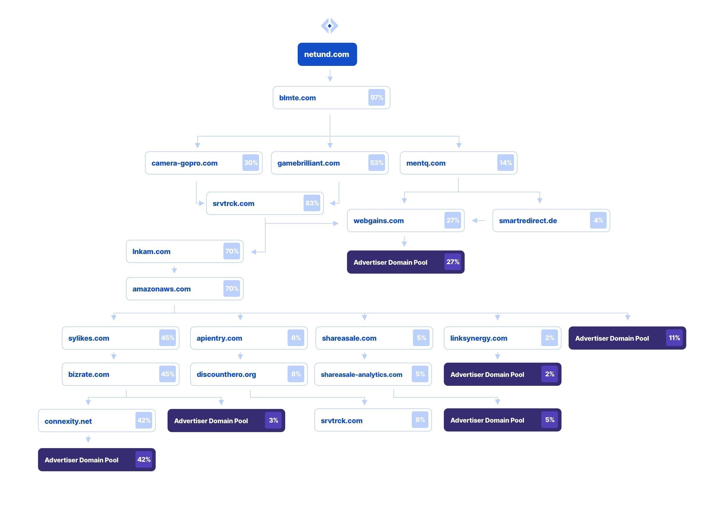 Affiliate Fraud Redirect Chart