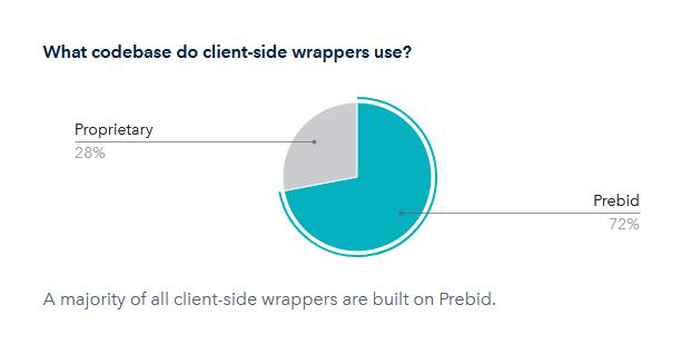Header bidding wrapper usage chart